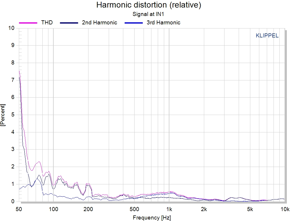Harmonic Distortion Trf Transfer Function Measurement Warkwyn